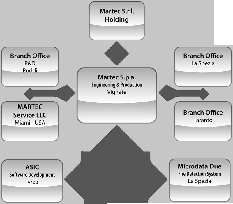 Gruppo-Martec-2013